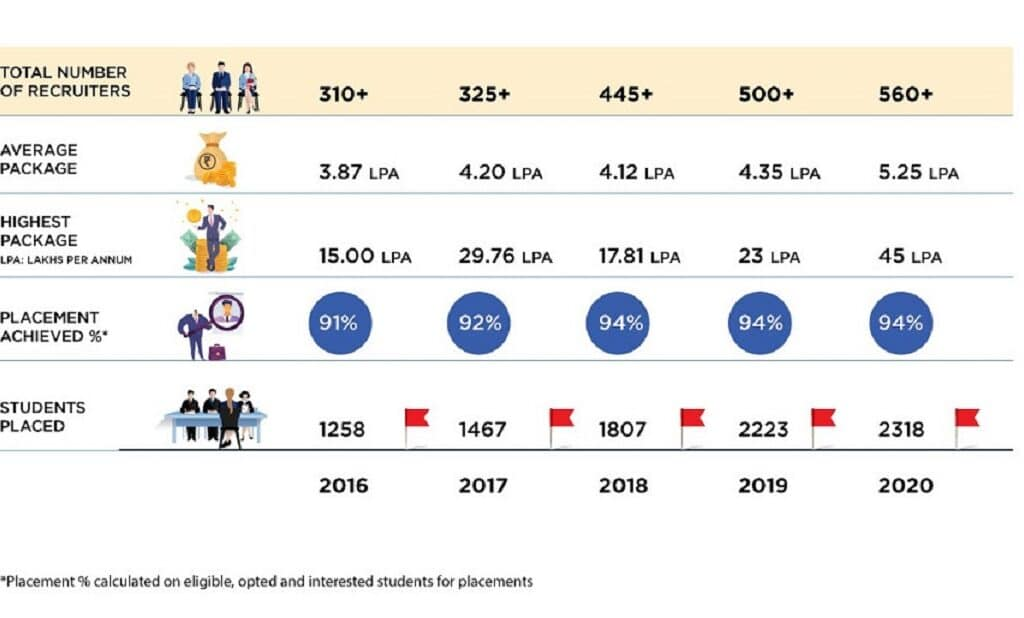 UPES Placement Data