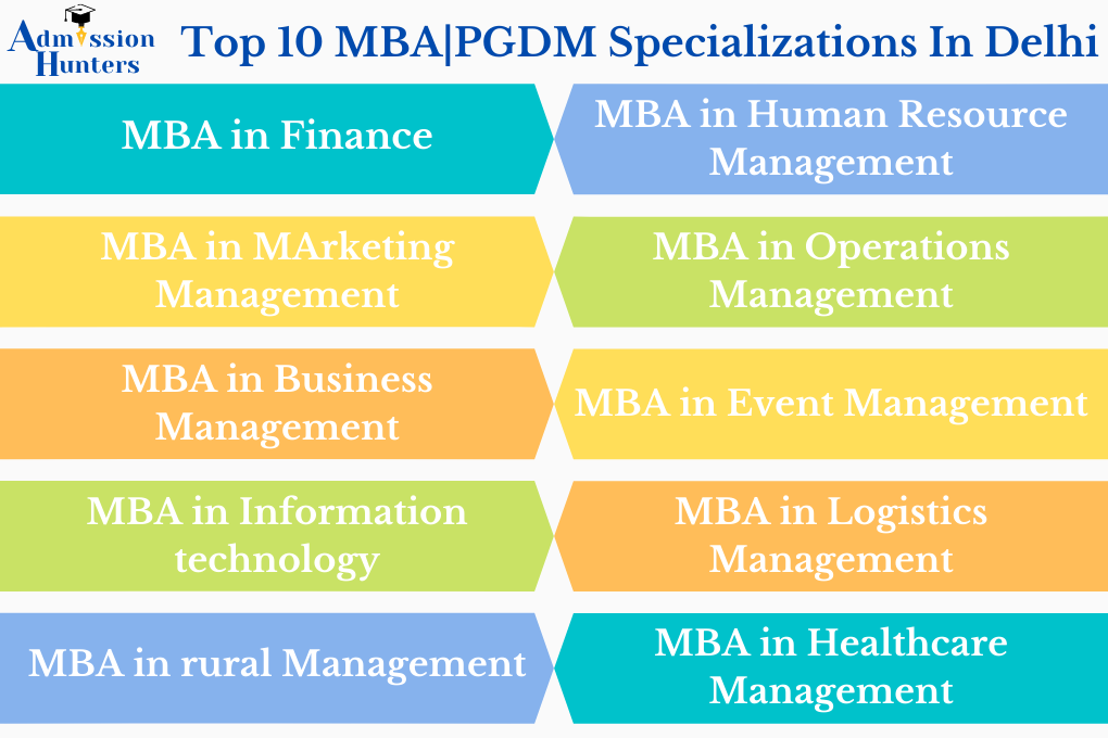 Top 10 Specialization in MBA   PGDM Colleges in Delhi